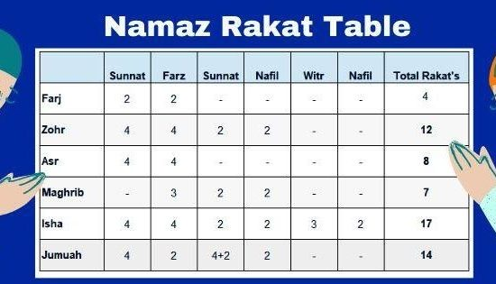 Namaz Rakat Table